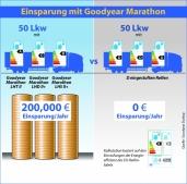 """Flotten können mit Goodyears """"Dream Team"""" mehr als 200.000 Euro pro Jahr sparen"""